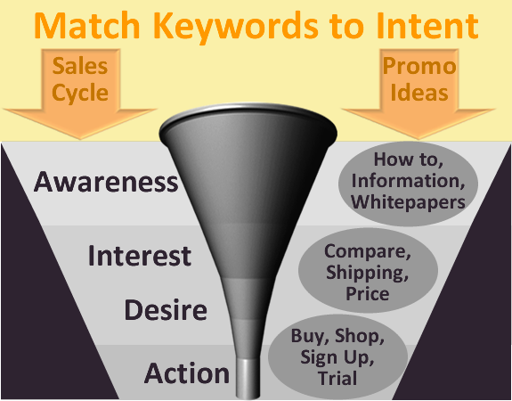 PPC keyword intent