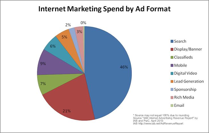 Sample Internet Marketing Budget