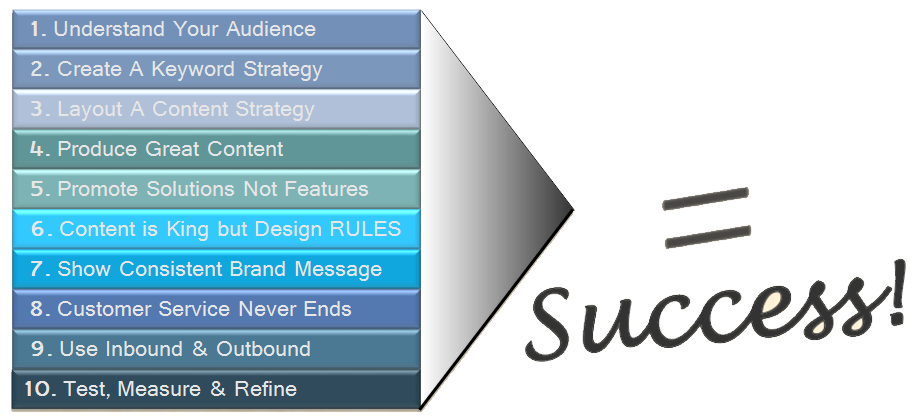 10 Things That Will Make OR Break Your Marketing
