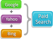 Paid Search Cross Platform Integration